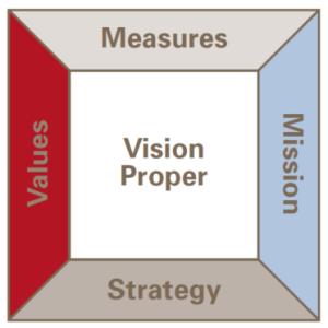 Vision framework for goals