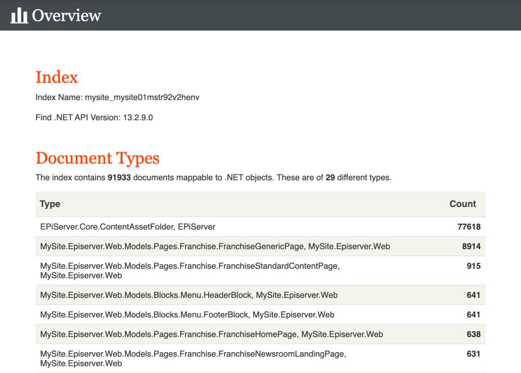 Episerver Index Overview