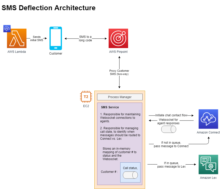 SMS Deflection Architecture