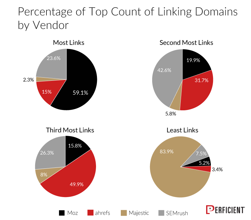 Chart Shows Percentage of Top Count Of Linking Domains By Vendor