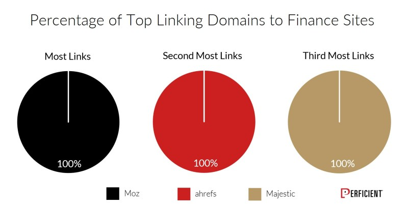 Chart Shows Percentage of Top Linking Domains To Finance Sites