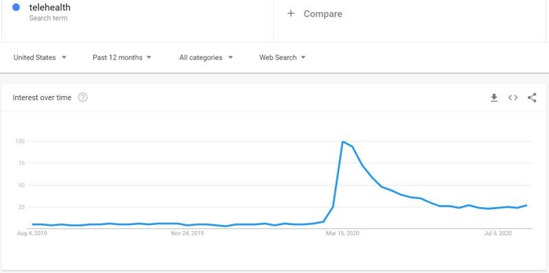 Google Trends Telehealth