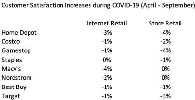 ACSI Retail Survey