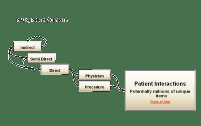 P&L by Patient