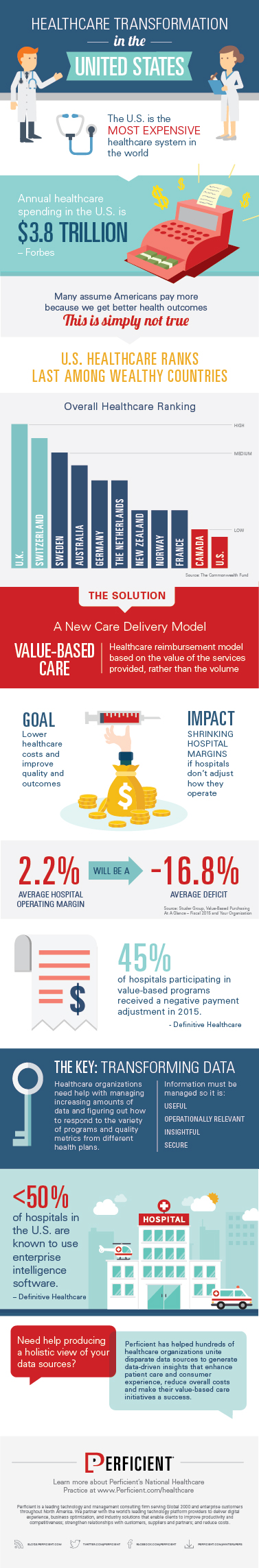 Infographic: Value-Based Care Transformation
