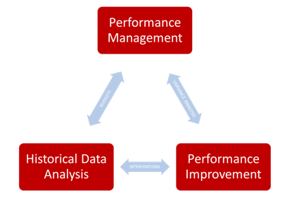 PerformanceManagement