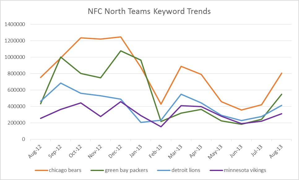 how to build a keyword trend graph with adwords keyword