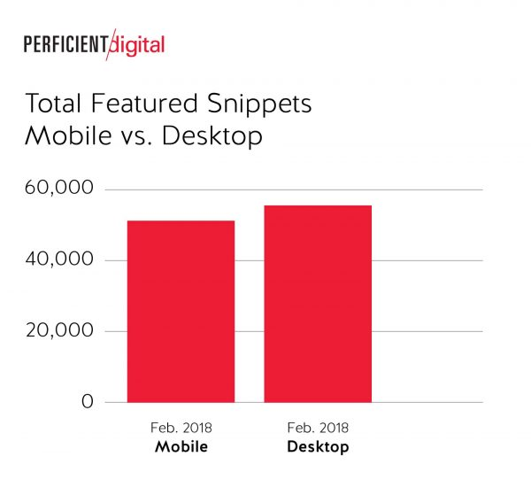 Total Featured Snippet Results in Mobile and Desktop Were Pretty Close in Google Search in 2018 Study