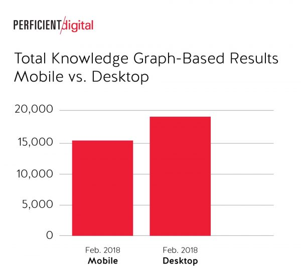 Total Knowledge Graph Based Results Desktop was Slightly Higher than Mobile in Google Search in 2018 Study