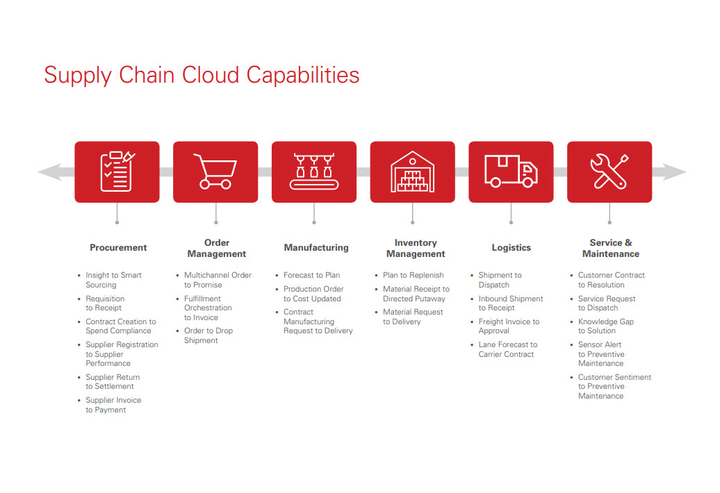 Supply Chain Cloud Capabilities graphic