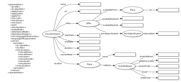 Shows XCRI elements and corresponding schema classes and relationships as described in main text.