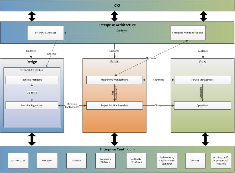 EA Governance Structure