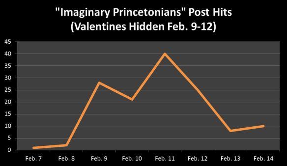 Imaginary Princetonians blog hits chart
