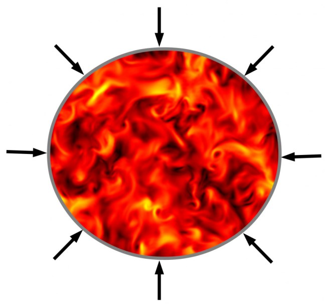Compression of a turbulent plasma. Credit: Seth Davidovits