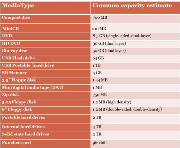 """Controlled list for media type and estimated capacity (not always applicable as many descriptions were very general, i.e. """"discs"""" and """"floppies."""")"""