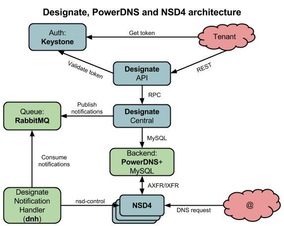 architecture schema