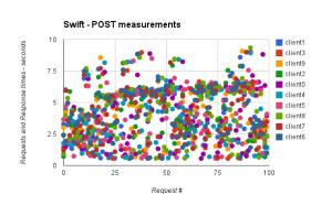 swift-post
