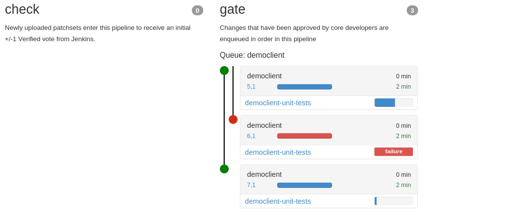 Dive into Zuul – Gated commit system