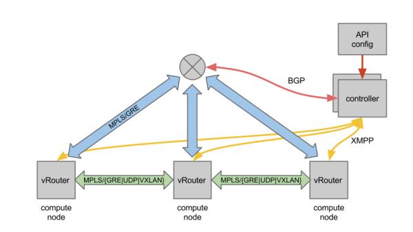 Opencontrail(3)