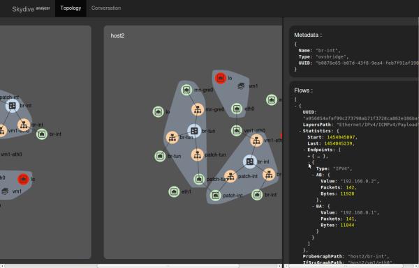 Skydive Multi-nodes WebUI