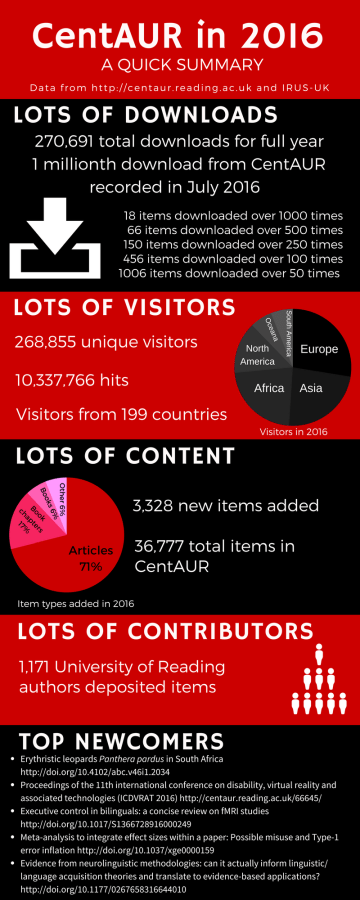 Infographic showing statistics from usage of the CentAUR repository