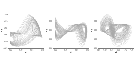 Attractors as predicted from the latent code (test set). The three highest-variance variables were chosen.