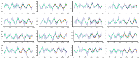 Roessler series with added Gaussian noise of standard deviation 1. Grey: actual (noisy) test data. Green: underlying Roessler system. Orange: Predictions from FNN-LSTM. Dark blue: Predictions from FNN-VAE.