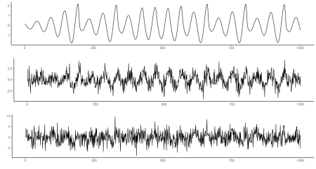 Roessler series with added noise. Top: none. Middle: SD = 1. Bottom: SD = 2.5.