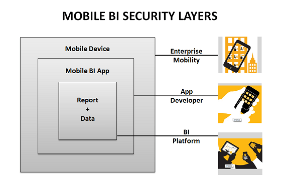 Mobile Security Questions