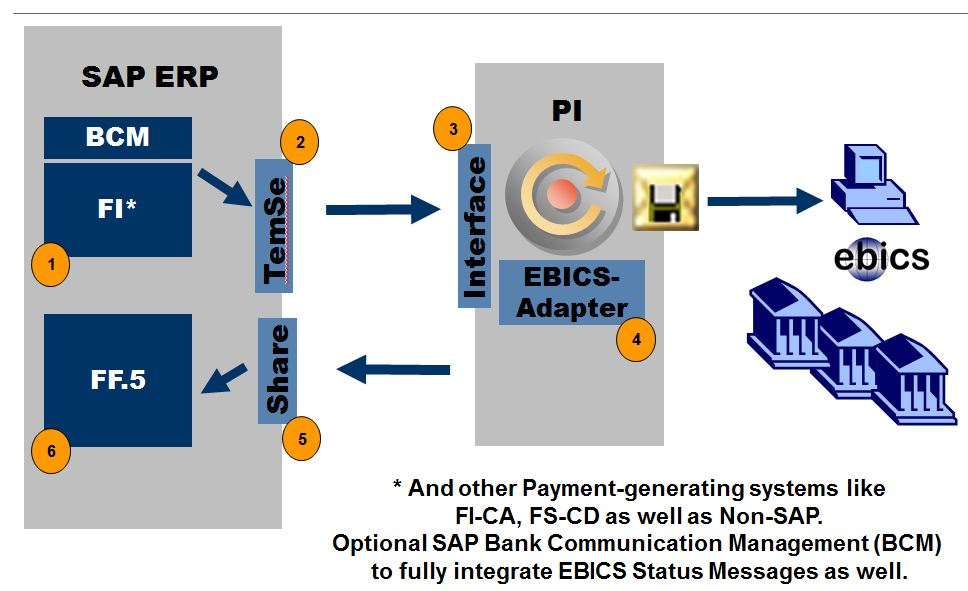 ➤ diagram sap erp landscape diagram 91 134 29 pro hansafanprojekt depi adapter for ebics sap blogs