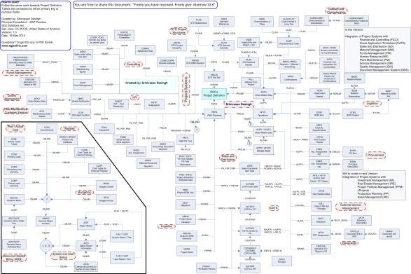 SAP PS Tables Diagram