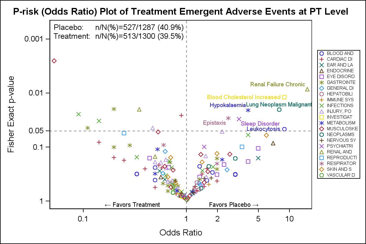 Ctspedia Clinical Graphs