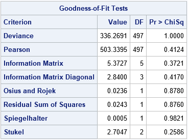 Goodness-of-fit statistics for a quadratic logistic model, created by PROC LOGISTIC in SAS