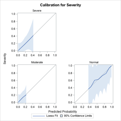 Panel of calibration plots for a polytomous proportional-odd model, created by PROC LOGISTIC in SAS