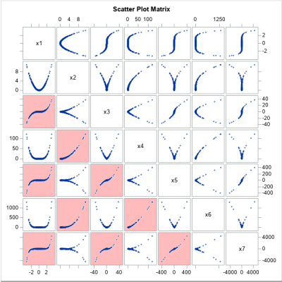 Scatter plot matrix that shows the statistical dependencies between polynomial effects