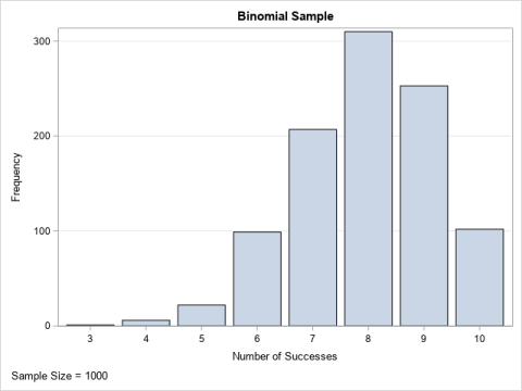 A random sample from the binomial distribution