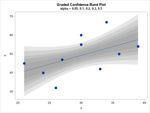 Graded confidence band plot, which overlays several semi-transparent confidence bands