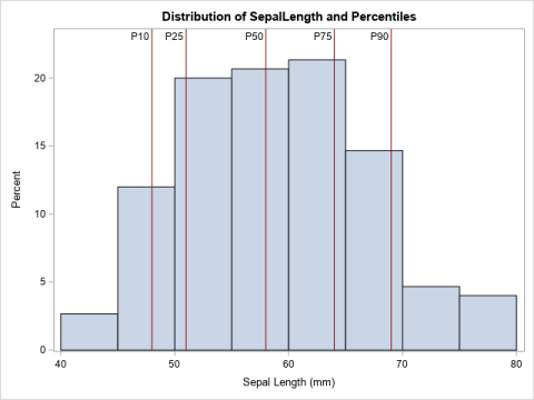 Automate the placement of reference lines in PROC SGPLOT