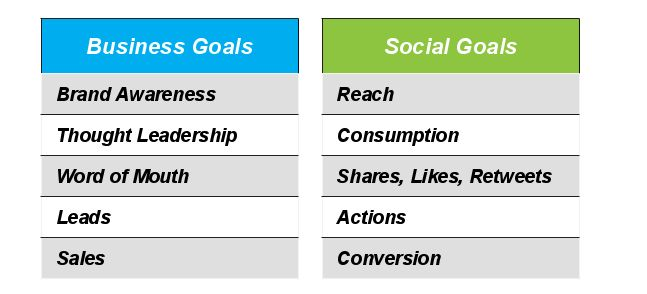 The Hootsuite social media strategy template is a good starting point for aligning objectives and social goals.