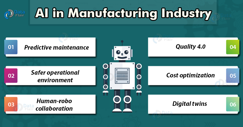 Artificial intelligence-in-Manufacturing-Industry