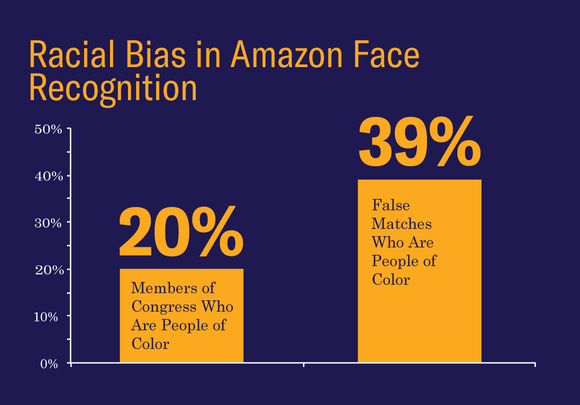 amazon face recogination