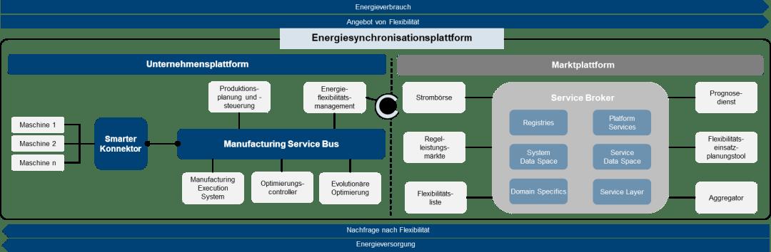 Energiesynchronisationsplattform