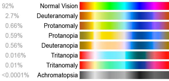 Colours perception for various conditions
