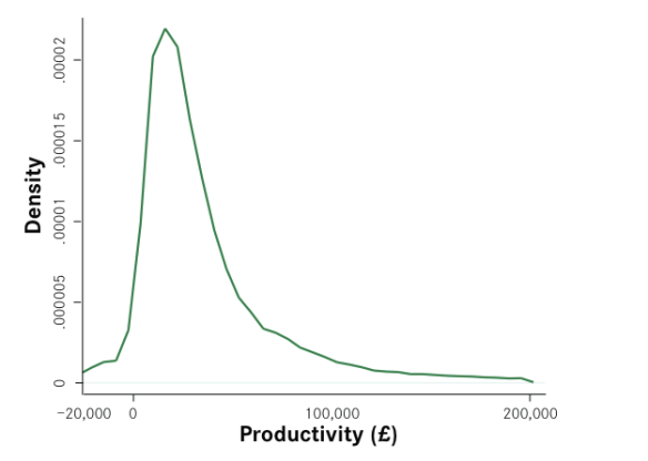 Figure 1: Productivity of all firms
