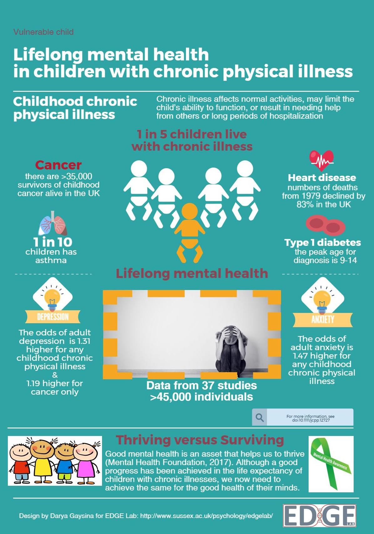 Surviving or Thriving? Lifelong mental health in children ...