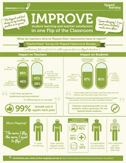 Infographic: Flipped classroom improves student learning and teacher satisfaction