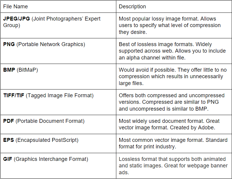Difference between a photograph format and an web format
