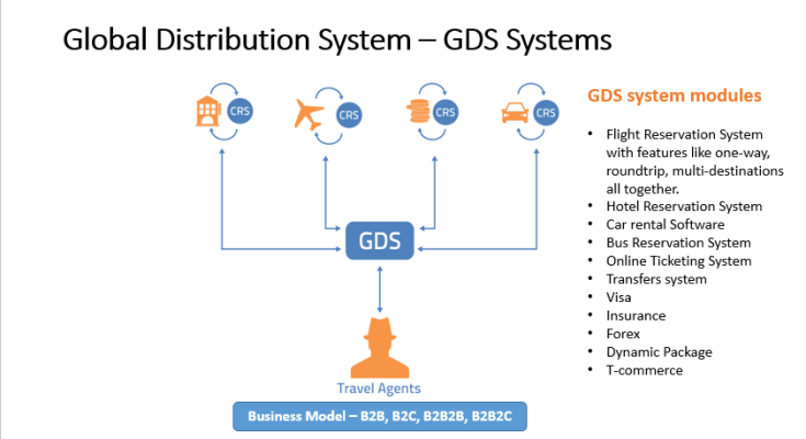 Best GDS Integration Solution To Boost Your Travel Business