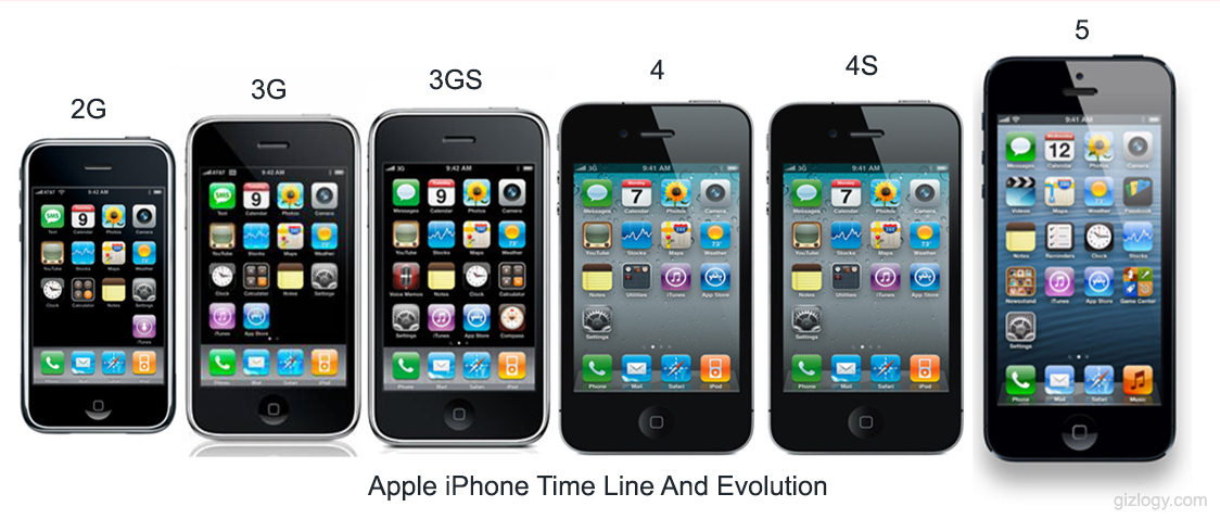 Years Iphone Generations
