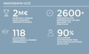 Convenios prácticas UCJC